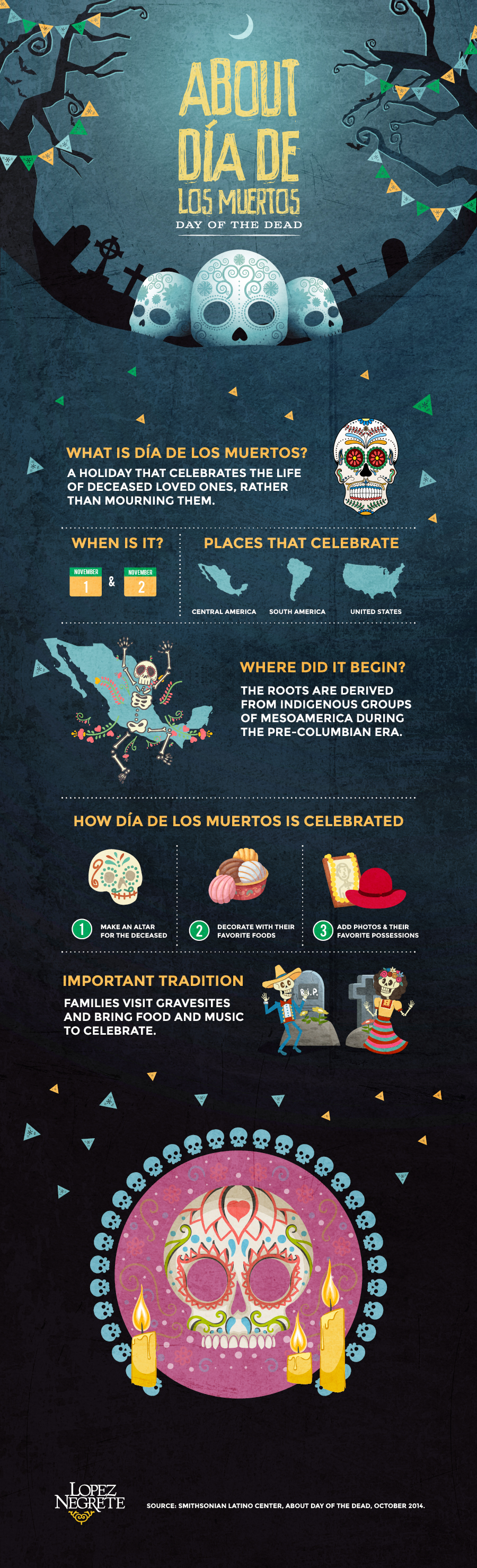 diadelosmuertos_infographic_12-final