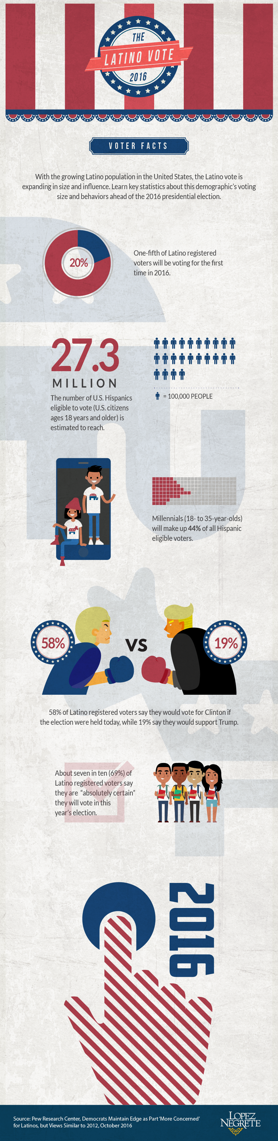 latinovote_infographic_lnc_final